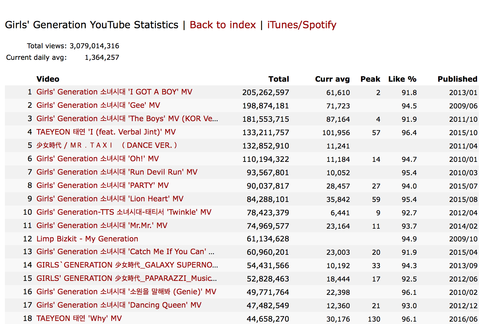 Girls Generation Is The First Ever Girl Group To Reach 3 Billion Views On Youtube